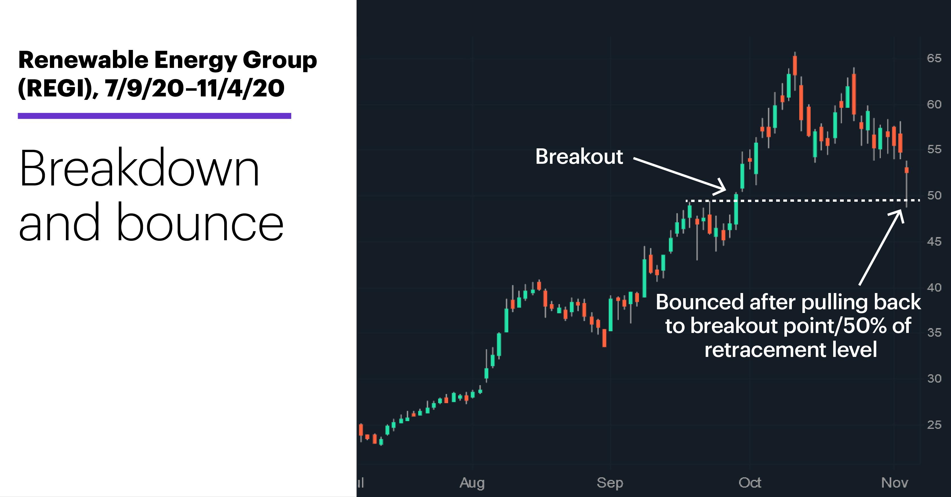 Chart 2: Renewable Energy Group (REGI), 7/9/20–11/4/20. Renewable Energy Group (REGI) price chart. Breakdown and bounce.