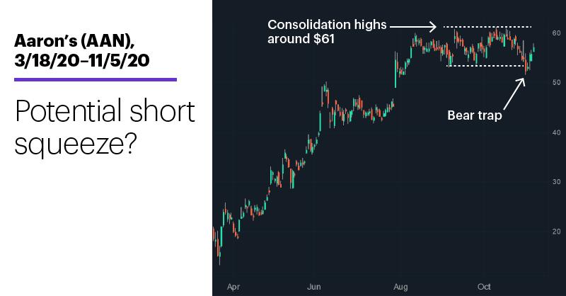 Chart 1: Aaron's (AAN), 3/18/20–11/5/20. Aaron's (AAN) price chart. Potential for short squeeze?
