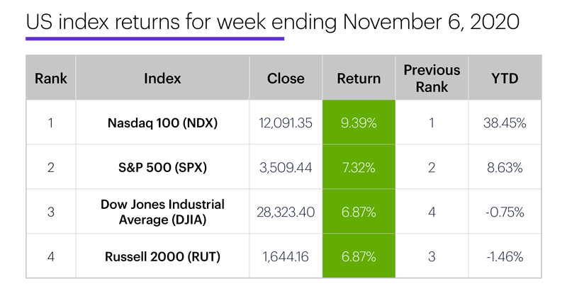 US stock index performance table for week ending 11/6/20. S&P 500 (SPX), Nasdaq 100 (NDX), Russell 2000 (RUT), Dow Jones Industrial Average (DJIA).