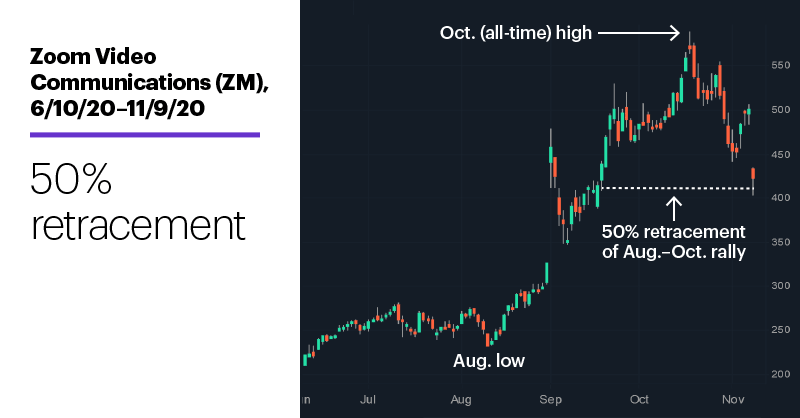 Chart 1: Zoom Video Communications (ZM), 6/10/20–11/9/20. Zoom Video Communications (ZM) price chart. 50% retracement