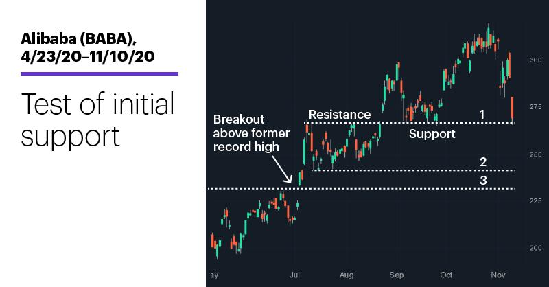 Chart 1: Alibaba (BABA), 4/23/20–11/10/20. Alibaba (BABA) price chart. Test of initial support.