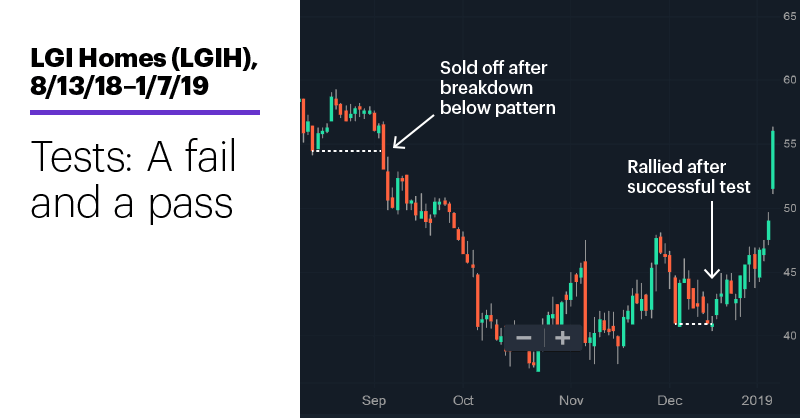 Chart 2: LGI Homes (LGIH), 8/13/18–1/7/19. LGI Homes (LGIH) price chart. Tests: A fail and a pass.