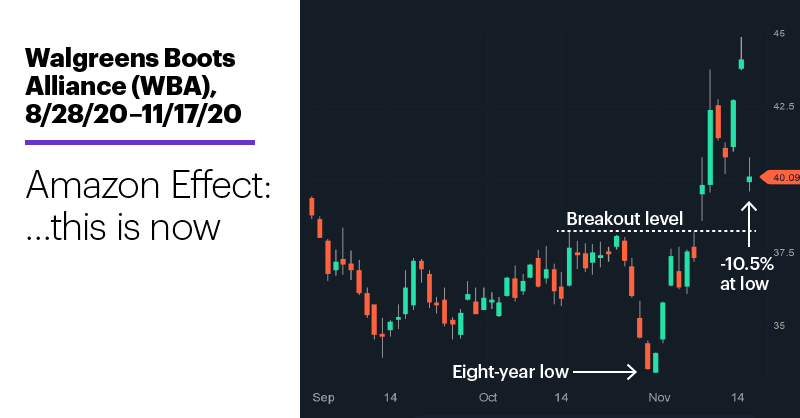 Chart 2: Walgreens Boots Alliance (WBA), 8/28/20–11/17/20. Walgreens Boots Alliance (WBA) price chart. …This is now.