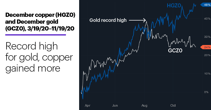 Chart 2: December copper (HGZ0) and December gold (GCZ0). Record high for gold, copper gained more.