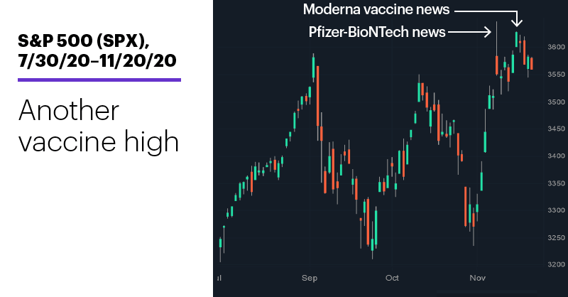 Chart 1: S&P 500 (SPX), 7/30/20–11/20/20. S&P 500 (SPX) price chart. Another vaccine high.
