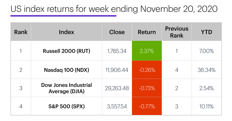 US stock index performance table for week ending 11/20/20. S&P 500 (SPX), Nasdaq 100 (NDX), Russell 2000 (RUT), Dow Jones Industrial Average (DJIA).