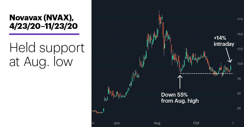 Chart 1: Novavax (NVAX), 4/23/20–11/23/20. Novavax (NVAX) price chart. Held support at Aug. low.