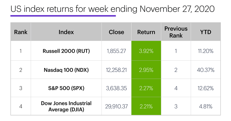 US stock index performance table for week ending 11/27/20. S&P 500 (SPX), Nasdaq 100 (NDX), Russell 2000 (RUT), Dow Jones Industrial Average (DJIA).