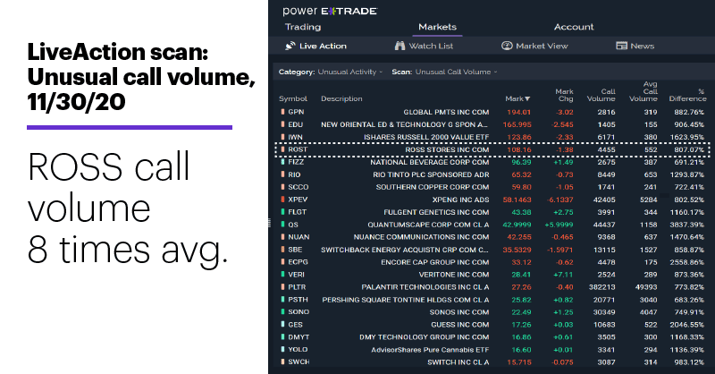 Chart 1: LiveAction scan: Unusual call volume, 11/30/20. Unusual options activity. ROSS call volume.