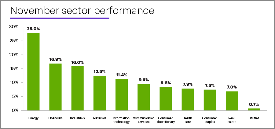 November 2020 sector performance