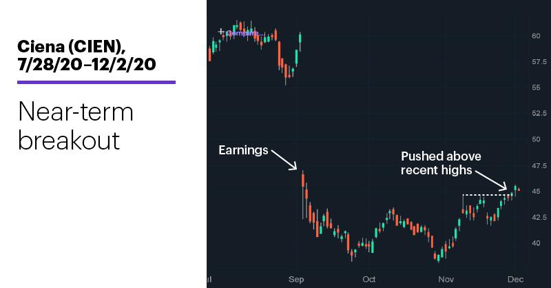 Chart 2: Ciena (CIEN), 7/28/20–12/2/20. Ciena (CIEN) price chart. Near-term breakout.