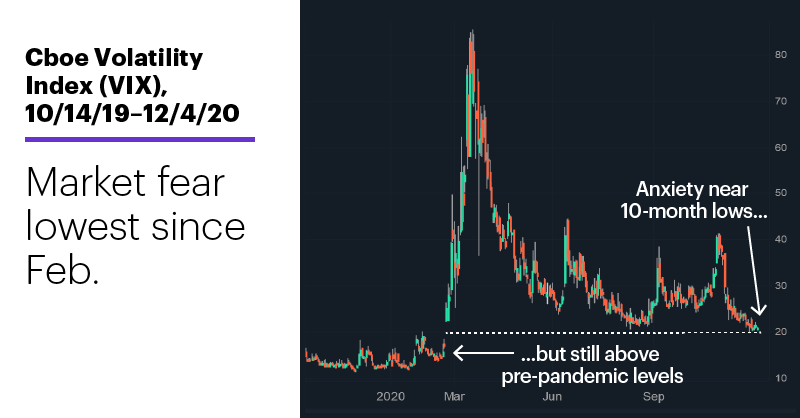 Chart 3: Cboe Volatility Index (VIX), 10/14/19–12/4/20. Cboe Volatility Index (VIX) price chart. Market fear lowest since Feb.