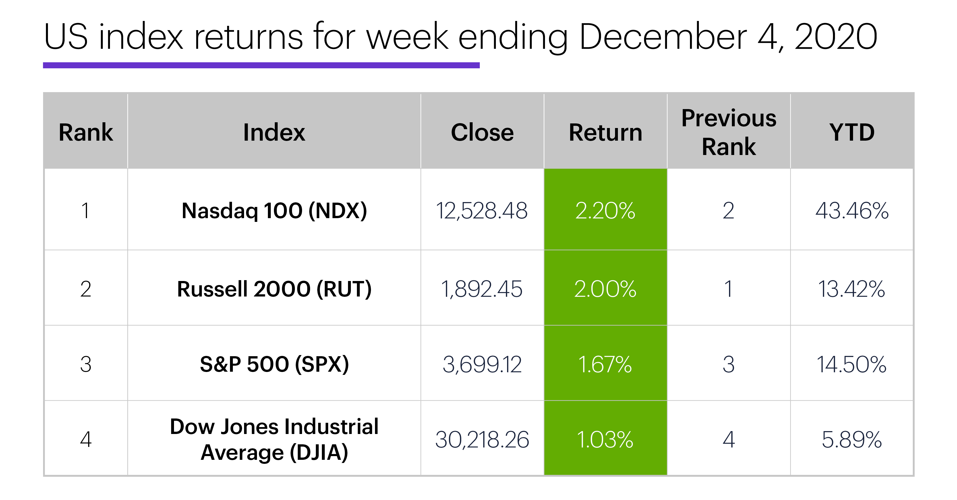 US stock index performance table for week ending 12/4/20. S&P 500 (SPX), Nasdaq 100 (NDX), Russell 2000 (RUT), Dow Jones Industrial Average (DJIA).