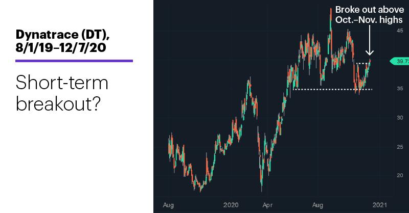 Chart 1: Dynatrace (DT), 8/1/19–12/7/20. Dynatrace (DT) price chart. Short-term breakout?