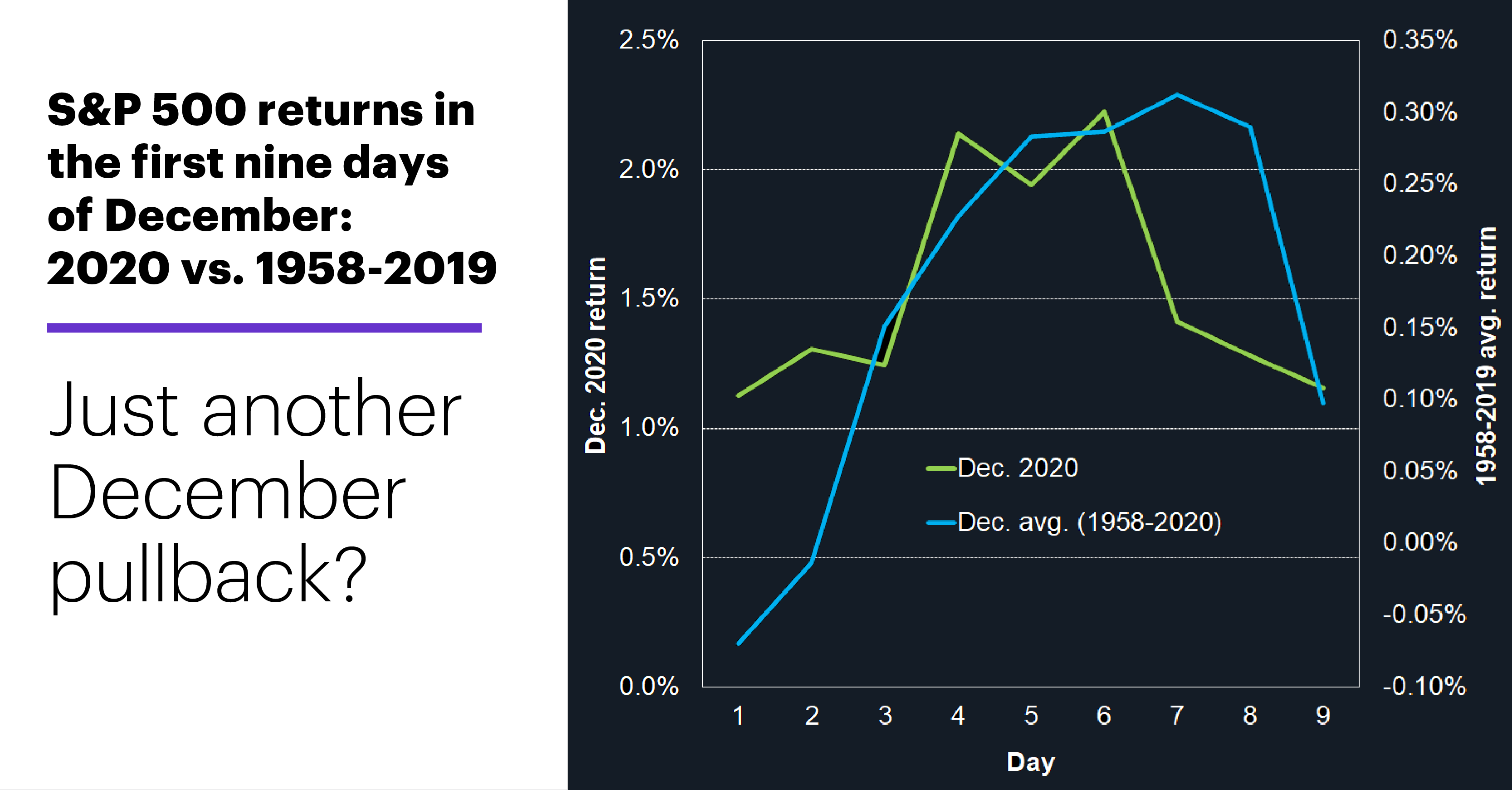 Chart 3: S&P 500 returns in the first nine days of December: 2020 vs. 1958-2019. Just another December pullback?