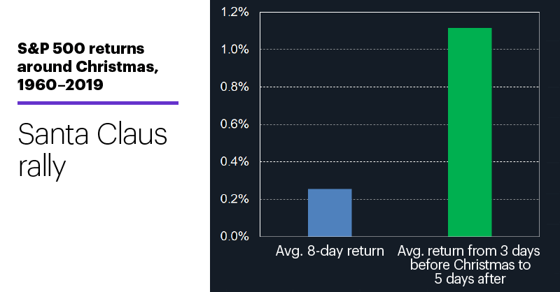 Chart 1: S&P 500 returns around Christmas, 1960–2019. Santa Clause rally.