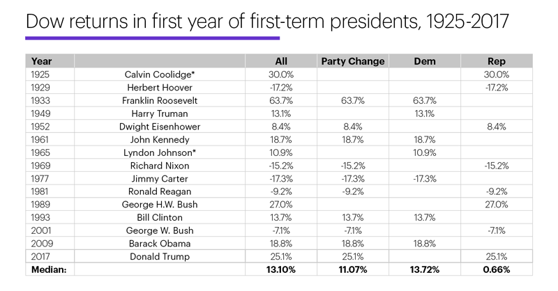 Chart 2: Dow returns in first year of first-term presidents, 1925-2017