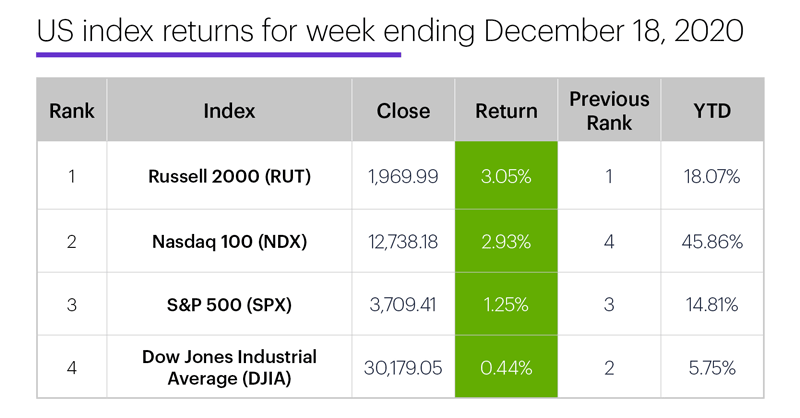 US stock index performance table for week ending 12/18/20. S&P 500 (SPX), Nasdaq 100 (NDX), Russell 2000 (RUT), Dow Jones Industrial Average (DJIA).