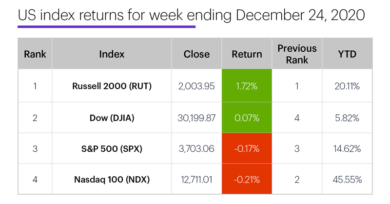 US stock index performance table for week ending 12/24/20. S&P 500 (SPX), Nasdaq 100 (NDX), Russell 2000 (RUT), Dow Jones Industrial Average (DJIA).