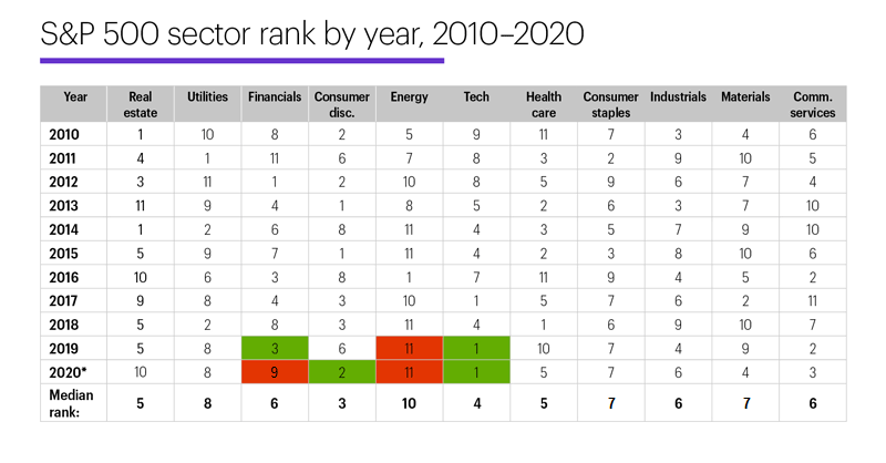 Chart 1: S&P 500 sector rank by year, 2010-2020