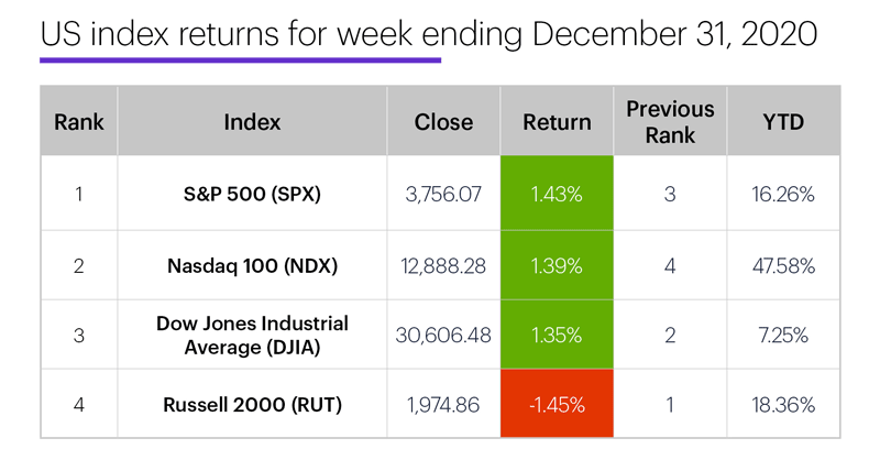 US stock index performance table for week ending 12/31/20. S&P 500 (SPX), Nasdaq 100 (NDX), Russell 2000 (RUT), Dow Jones Industrial Average (DJIA).