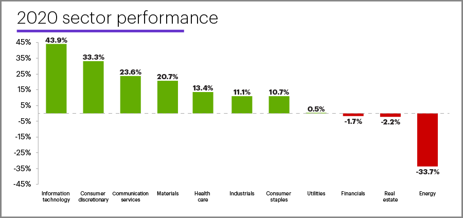 2020 sector performance