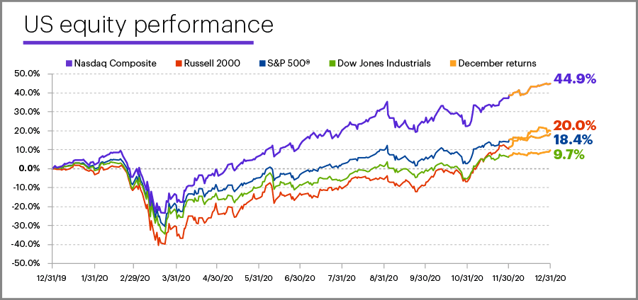 2020 US equity performance