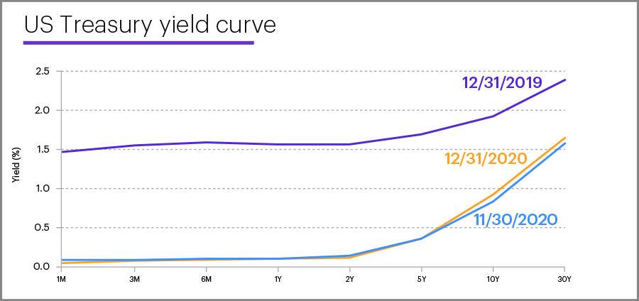 US Treasury yield curve, December 31, 2020