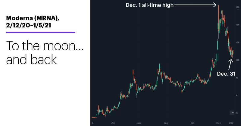 Chart 1: Moderna (MRNA), 2/12/20–1/5/21. Moderna (MRNA) price chart. To the moon…and back.