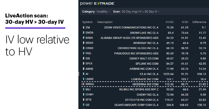 Chart 2: LiveAction scan: 30-day HV > 30-day IV. Unusual options activity. IV low relative to HV.