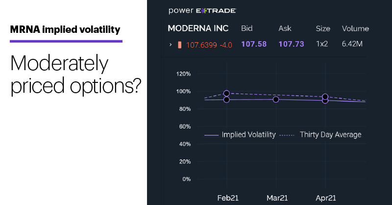Chart 3: MRNA implied volatility. Moderately priced options?
