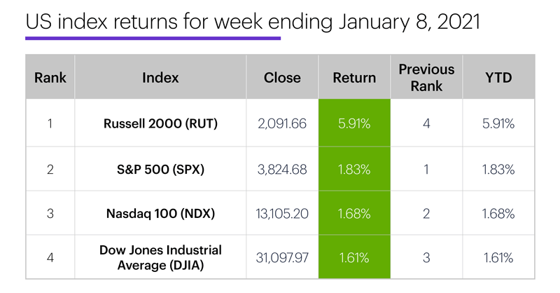 US stock index performance table for week ending 1/8/20. S&P 500 (SPX), Nasdaq 100 (NDX), Russell 2000 (RUT), Dow Jones Industrial Average (DJIA).