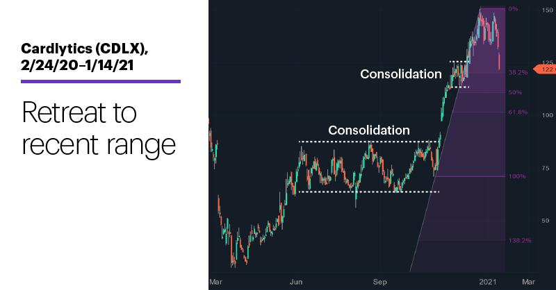 Chart 2: Cardlytics (CDLX), 2/24/20–1/14/21. Cardlytics (CDLX) price chart. Retreat to recent range.
