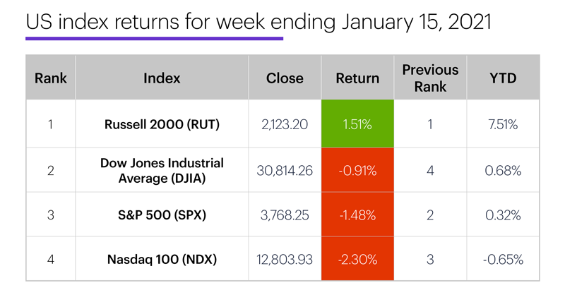 US stock index performance table for week ending 1/15/20. S&P 500 (SPX), Nasdaq 100 (NDX), Russell 2000 (RUT), Dow Jones Industrial Average (DJIA).