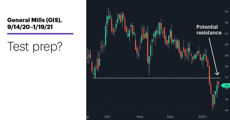 Chart 2: General Mills (GIS), 9/14/20–1/19/21. General Mills (GIS) price chart. Test prep?