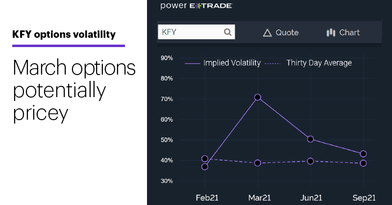 Chart 3: KFY options volatility. Implied volatility vs. 30-day average. March options potentially pricey.
