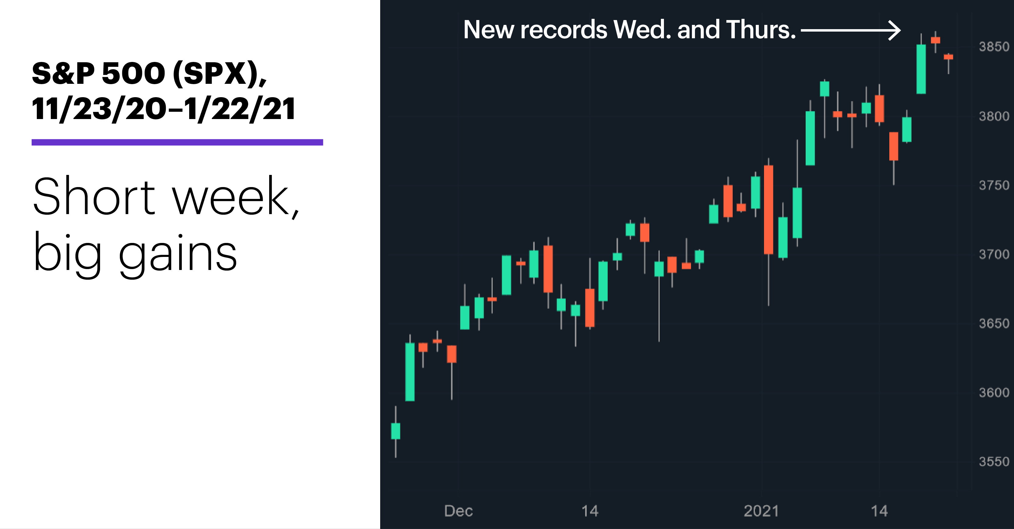 Chart 1: S&P 500 (SPX), 11/23/20–1/22/21. S&P 500 (SPX) price chart. Short week, big gains.