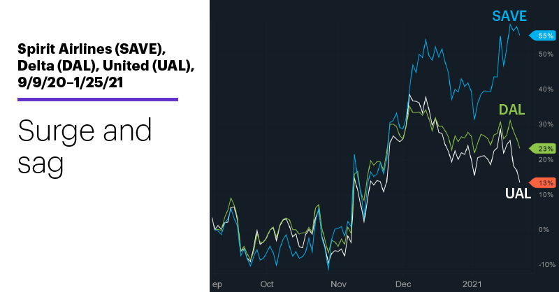 Chart 1: Spirit Airlines (SAVE), Delta (DAL), United (UAL), 9/9/20–1/25/21. Airline stocks price chart. Surge and sag.