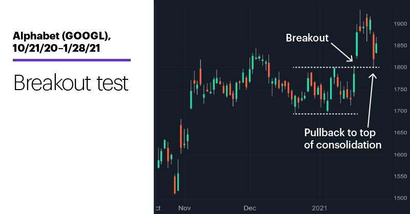 Chart 2: Alphabet (GOOGL), 10/21/20–1/28/21. Alphabet (GOOGL) price chart. Breakout test.