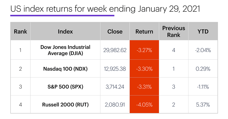 US stock index performance table for week ending 1/29/20. S&P 500 (SPX), Nasdaq 100 (NDX), Russell 2000 (RUT), Dow Jones Industrial Average (DJIA).