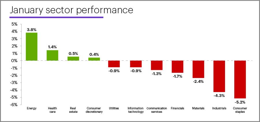 January 2021 sector performance