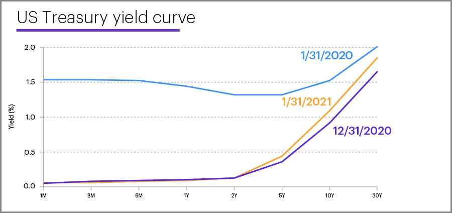 US Treasury yield curve, January 31, 2021