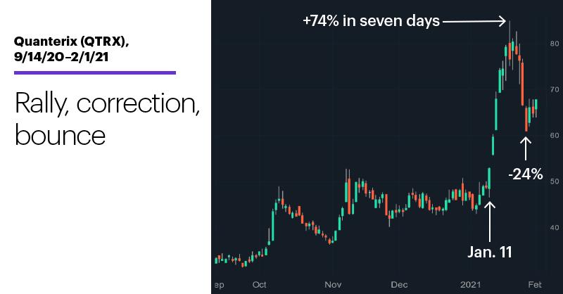 Chart 2: Quanterix (QTRX), 9/14/20–2/1/21. Quanterix (QTRX) price chart. Rally, correction, bounce.