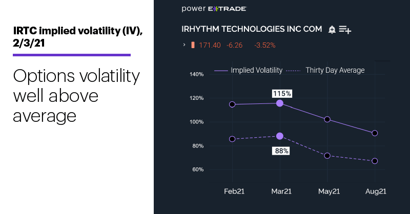 Chart 2: IRTC implied volatility (IV), 2/3/21. Implied volatility chart. IV well above average.