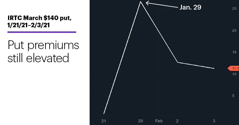 Chart 3: IRTC March $140 put, 1/21/21–2/3/21. iRhythm Technologies (IRTC) options price chart. Put premiums still elevated.
