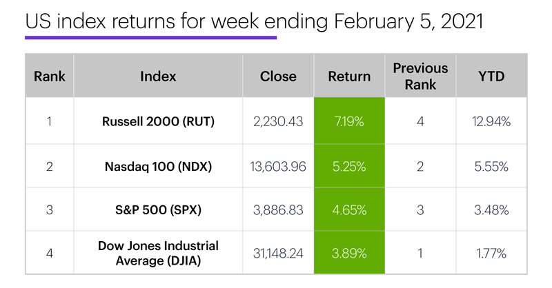 US stock index performance table for week ending 2/5/20. S&P 500 (SPX), Nasdaq 100 (NDX), Russell 2000 (RUT), Dow Jones Industrial Average (DJIA).
