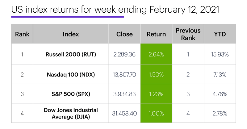 US stock index performance table for week ending 2/12/20. S&P 500 (SPX), Nasdaq 100 (NDX), Russell 2000 (RUT), Dow Jones Industrial Average (DJIA).