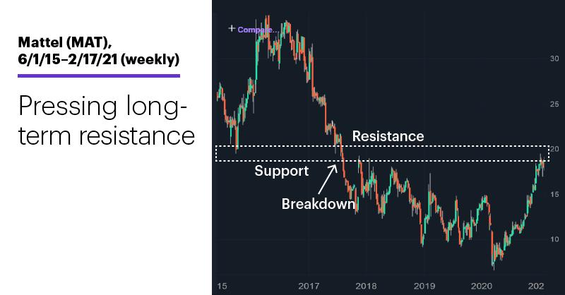 Chart 3: Mattel (MAT), 6/1/15–2/17/21 (weekly). Mattel (MAT) long-term price chart. Pressing long-term resistance.