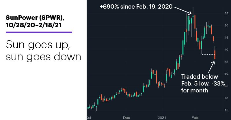 Chart 1: SunPower (SPWR), 10/28/20–2/18/21. SunPower (SPWR) price chart. Sun goes up, sun goes down.