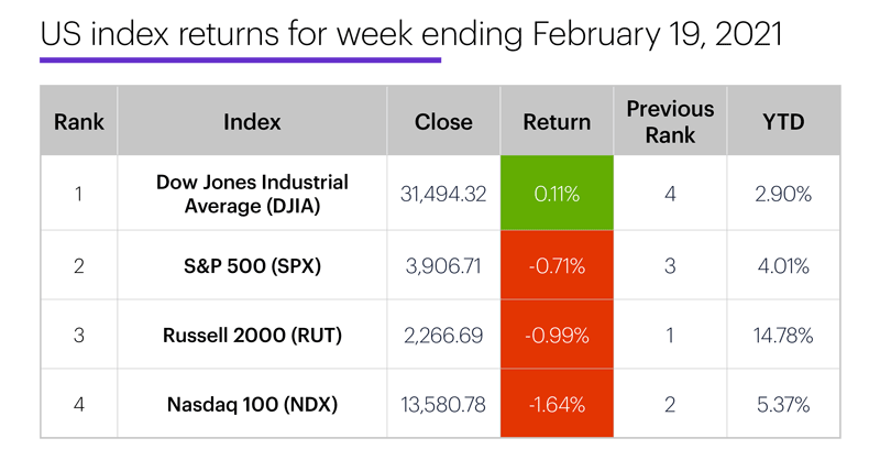 US stock index performance table for week ending 2/19/20. S&P 500 (SPX), Nasdaq 100 (NDX), Russell 2000 (RUT), Dow Jones Industrial Average (DJIA).